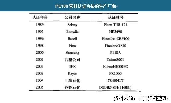 PE100管材认证合格的生产厂商