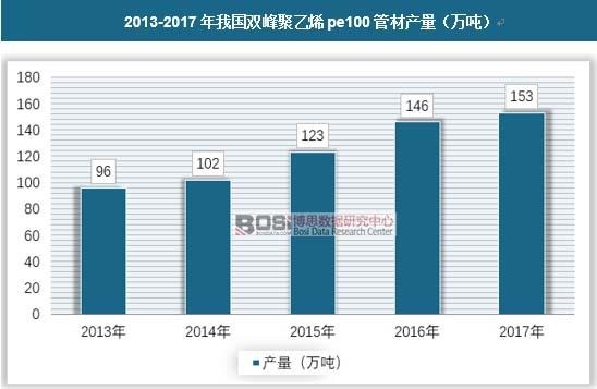 2013-2017年我国双峰聚乙烯pe100管材产量