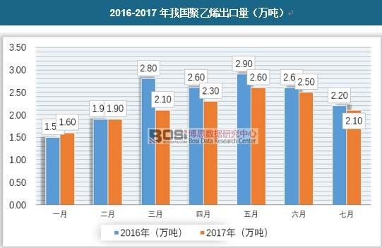 2016-2017年我国聚乙烯出口量(万吨)