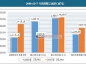 中国聚乙烯行业进出口数据及价格走势分析