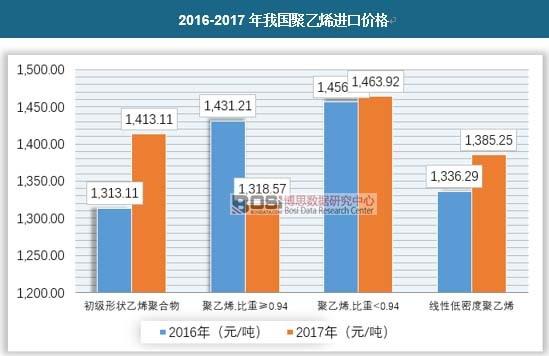 2016-2017年我国聚乙烯进口价格