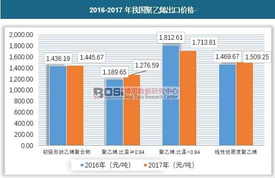 2016-2017年我国聚乙烯出口价格