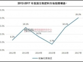 中国生物肥料行业产量及市场规模增速分析