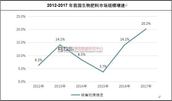 2012-2017年我国生物肥料市场规模增速