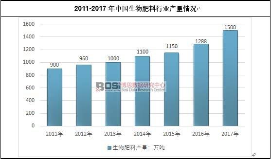 2011-2017年中国生物肥料行业产量情况