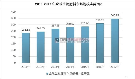 2011-2017年全球生物肥料市场规模走势图