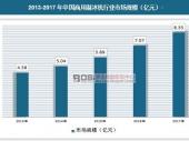 中国商用制冰机行业进出口数据及市场现状分析