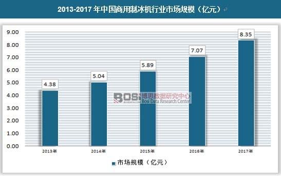 2013-2017年中国商用制冰机行业市场规模