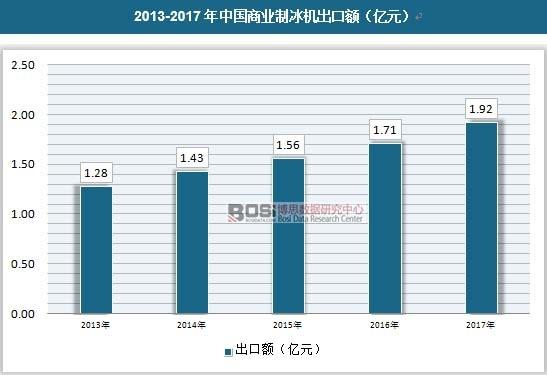 2013-2017年中国商业制冰机出口额