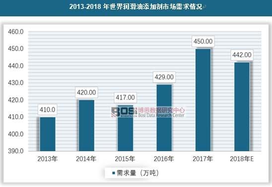 2013-2018年世界润滑油添加剂市场需求情况