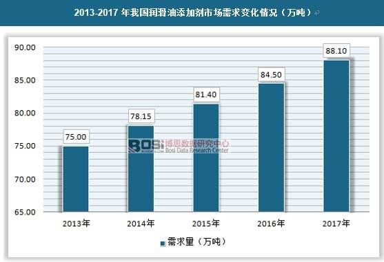 2013-2017年我国润滑油添加剂市场需求变化情况(万吨)