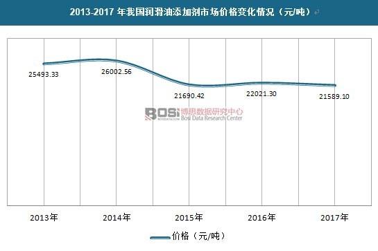 2013-2017年我国润滑油添加剂市场价格变化情况(元/吨)