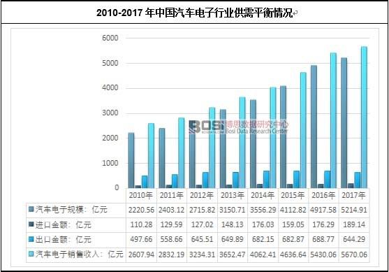2010-2017年中国汽车电子行业供需平衡情况