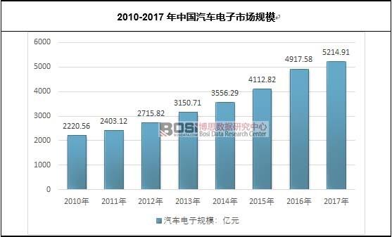2010-2017年中国汽车电子市场规模