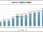 中国汽车产销量数据及市场现状分析