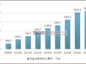 中国车载导航系统销量数据及市场现状分析