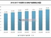 中国汽车音响市场产值规模走势及行业现状分析