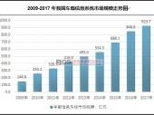 中国车载信息系统市场现状及规模走势分析