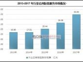 中国企业短信市场现状及发展前景分析
