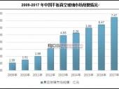 中国平板真空玻璃产销量及市场现状分析
