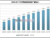 中国建筑幕墙市场现状分析及产值