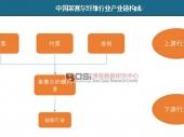 中国莱赛尔纤维行业产业链构成及价格走势分析