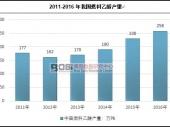 中国燃料乙醇产量及市场发展前景分析