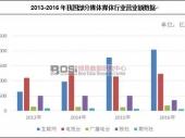 中国机场市场规模及行业前景分析