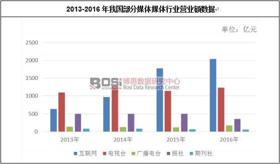 2013-2016年我国部分媒体媒体行业营业额数据
