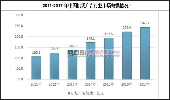 2011-2017年中国机场行业市场规模情况