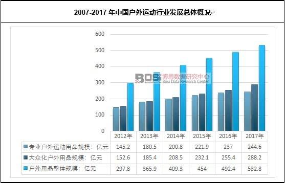 2007-2017年中国户外运动行业发展总体概况