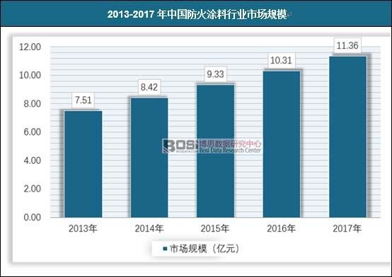2013-2017年中国防火涂料行业市场规模