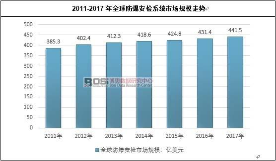 2011-2017年全球防爆安检系统市场规模走势