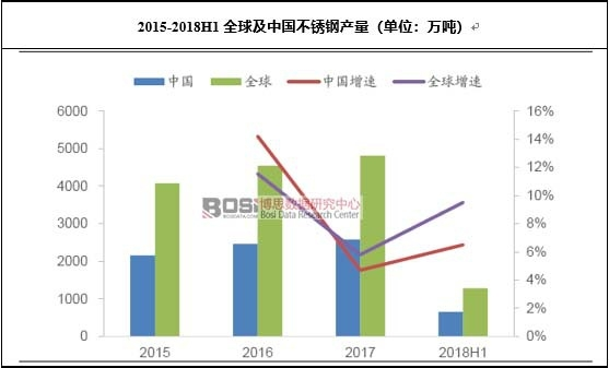 2015-2018H1全球及中国不锈钢产量