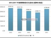 中国食用明胶行业进出口数据及市场走势分析