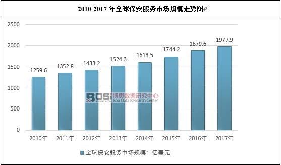 2010-2017年全球保安服务市场规模走势图