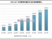 中国保安服务行业结构及市场规模分析