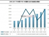 中国PVB中间膜行业规模及市场增速分析
