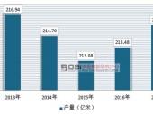 中国针织面料印染产销量及市场现状分析