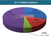 中国渔具结构分布及市场规模分析
