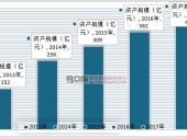 中国游乐设备市场现状及发展前景分析