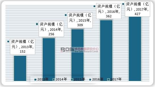 2013-2017年我国游乐设备行业资产规模