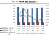 中国电池制造行业经营数据及市场前景分析