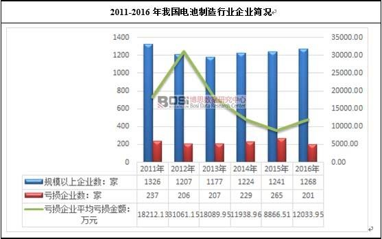 2011-2016年我国电池制造行业企业简况