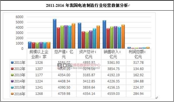 2011-2016年我国电池制造行业经营数据分析