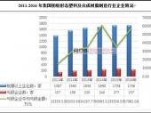 中国塑料行业发展现状及市场前景分析