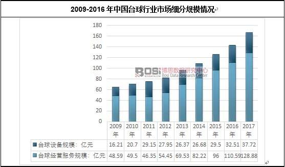 2009-2016年中国台球行业市场细分规模情况