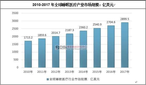 2010-2017年全球睡眠医疗产业市场规模:亿美元
