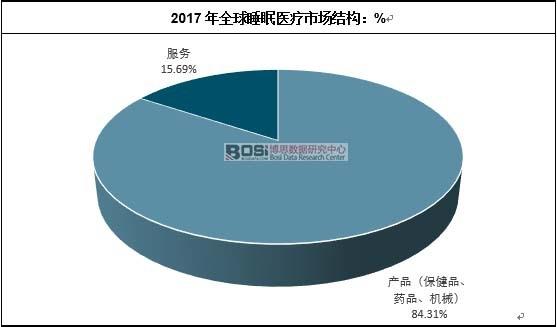2017年全球睡眠医疗市场结构:%