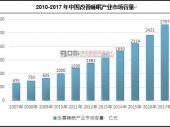 中国睡眠医疗行业发展现状及市场前景分析
